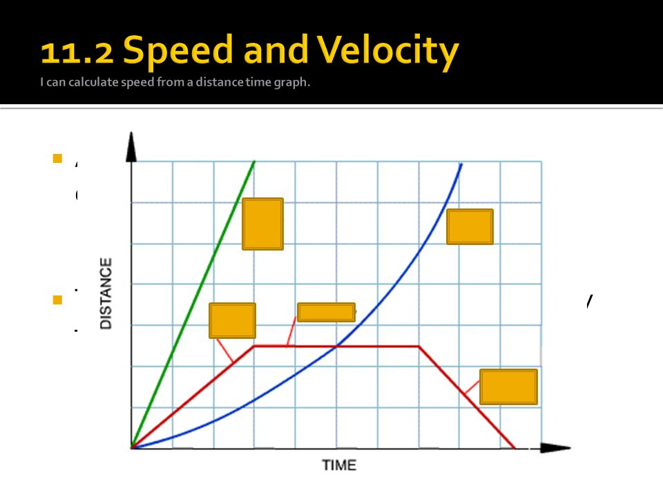  A distance time graph can be used to determine speed.