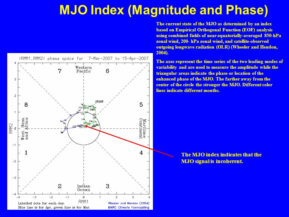 MJO Index (Magnitude and Phase) The current state of the MJO as determined by an index based on Empirical Orthogonal Function (EOF) analysis using combined fields of near-equatorially-averaged 850-hPa zonal wind, 200- hPa zonal wind, and satellite-observed outgoing longwave radiation (OLR) (Wheeler and Hendon, 2004).