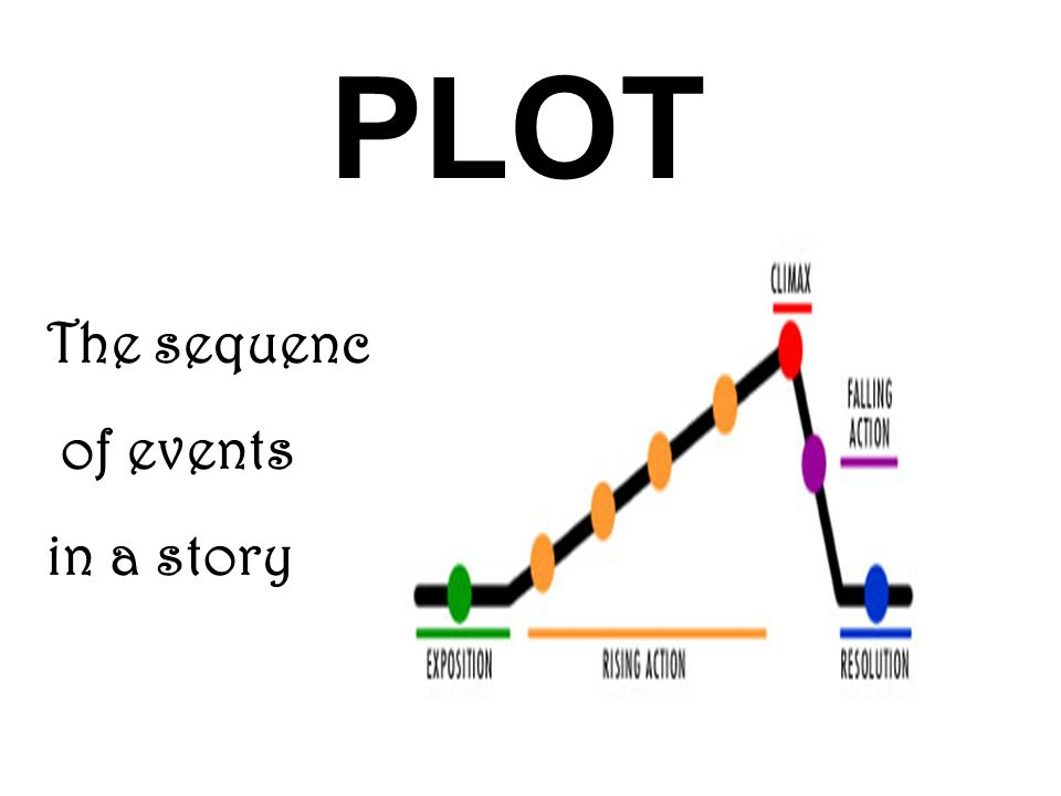 The sequence of events in a story PLOT