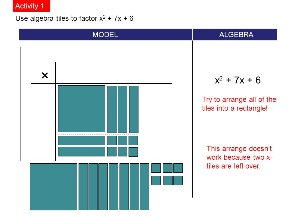 Use algebra tiles to factor x 2 + 7x + 6 MODEL ALGEBRA x 2 + 7x + 6 Activity 1 × Try to arrange all of the tiles into a rectangle.