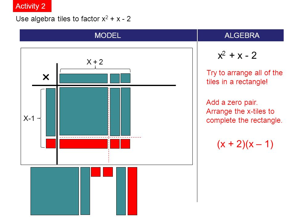 Use algebra tiles to factor x 2 + x - 2 MODEL ALGEBRA x 2 + x - 2 Activity 2 × Try to arrange all of the tiles in a rectangle.