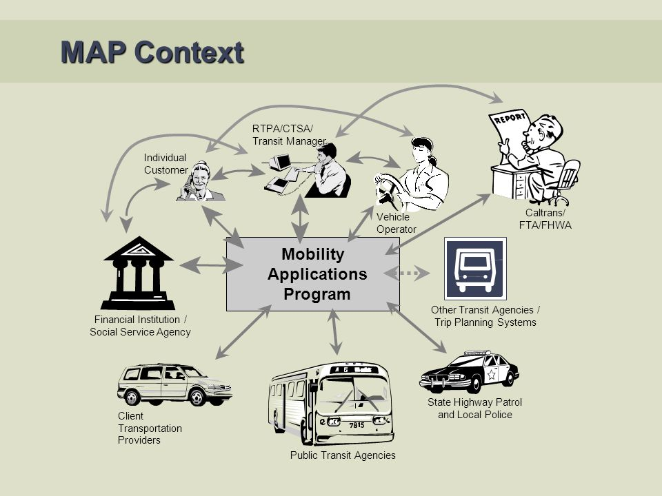 ITS for Rural Transportation: Planning for Locally-driven Projects
