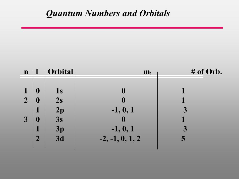 Quantum Numbers and Orbitals nlOrbital m l # of Orb.