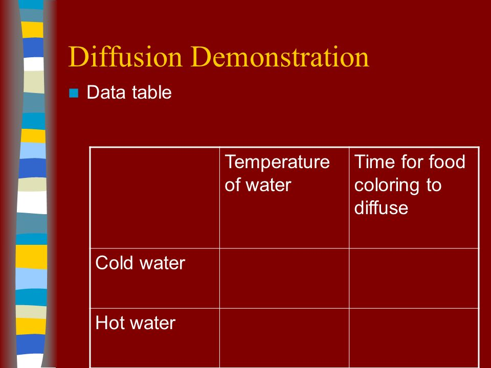 Diffusion Demonstration Data table Temperature of water Time for food coloring to diffuse Cold water Hot water