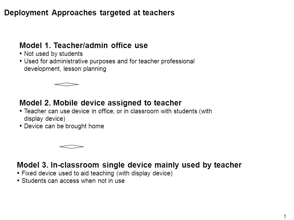 0 Cost Benefit Analysis Of ICT Deployment Models Aimed At Teachers
