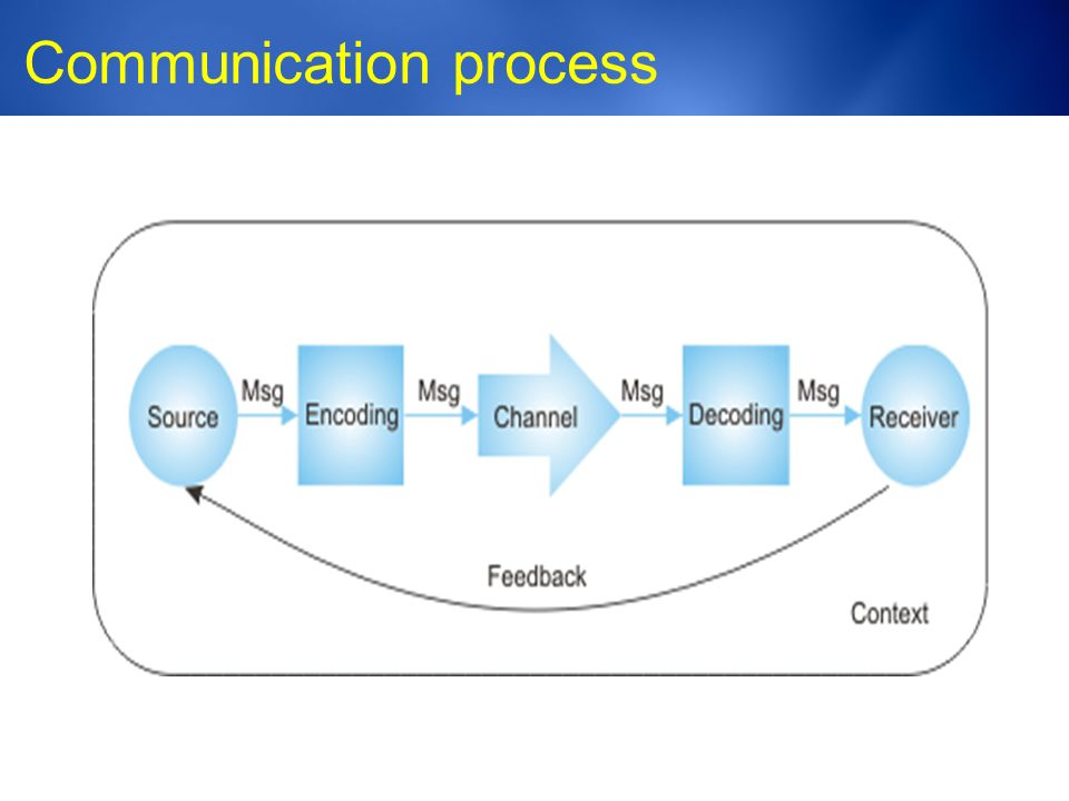 Medic-Unity ® Communication process 23