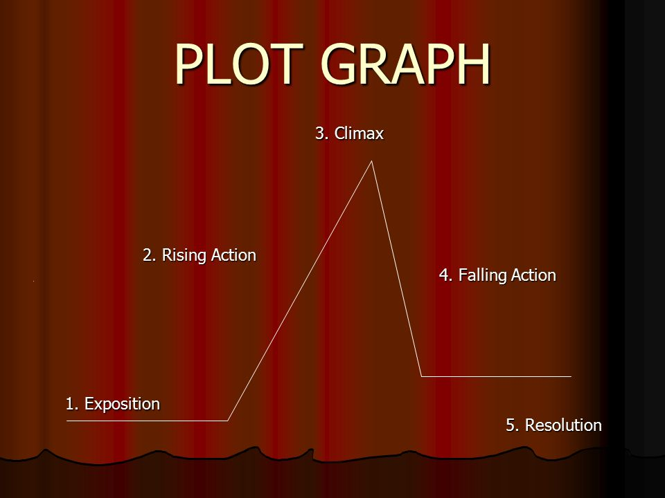 PLOT GRAPH 3. Climax 3. Climax 2. Rising Action 2.