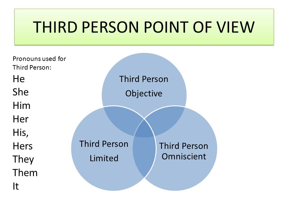 THIRD PERSON POINT OF VIEW Third Person Objective Third Person Omniscient Third Person Limited Pronouns used for Third Person: He She Him Her His, Hers They Them It