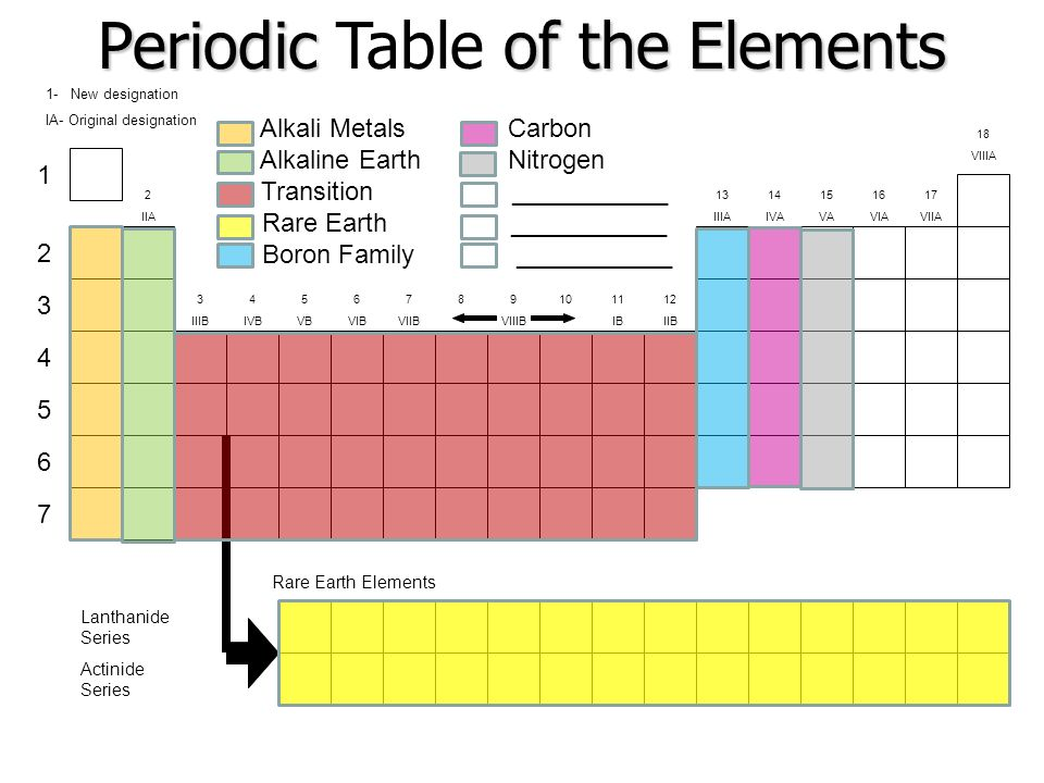 The periodic table the table in general columns called 23 lanthanide series actinide series periodic urtaz Image collections