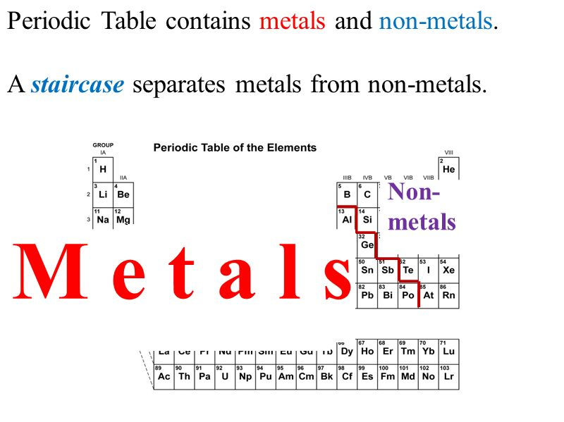 Periodic table of elements understand the organization of the periodic table contains metals and non metals a staircase separates metals from non urtaz Images