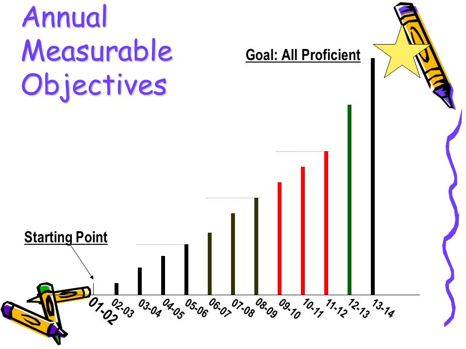 Annual Measurable Objectives Goal: All Proficient Starting Point
