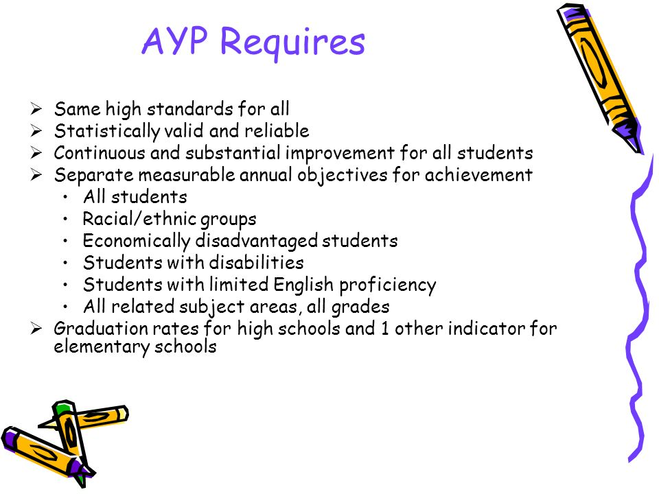 AYP Requires  Same high standards for all  Statistically valid and reliable  Continuous and substantial improvement for all students  Separate measurable annual objectives for achievement All students Racial/ethnic groups Economically disadvantaged students Students with disabilities Students with limited English proficiency All related subject areas, all grades  Graduation rates for high schools and 1 other indicator for elementary schools