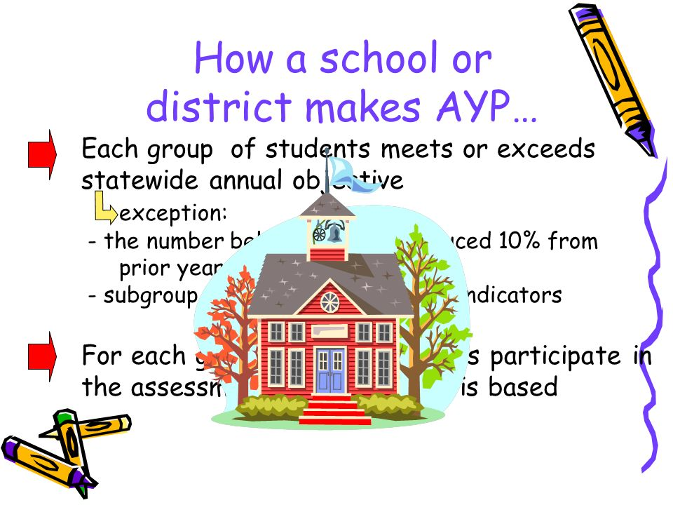 How a school or district makes AYP… Each group of students meets or exceeds statewide annual objective exception: - the number below Proficient reduced 10% from prior year, and - subgroup made progress on other indicators AND For each group, 95% of students participate in the assessments on which AYP is based