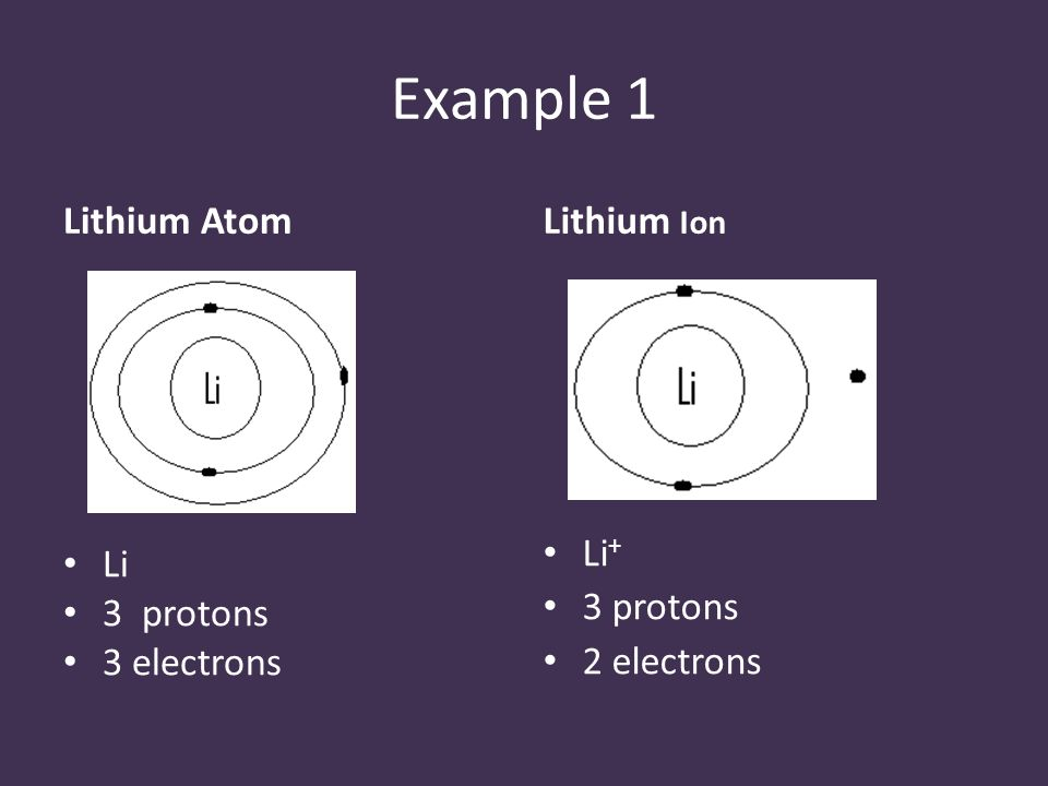 Example 1 Lithium Atom Li 3 protons 3 electrons Lithium Ion Li + 3 protons 2 electrons