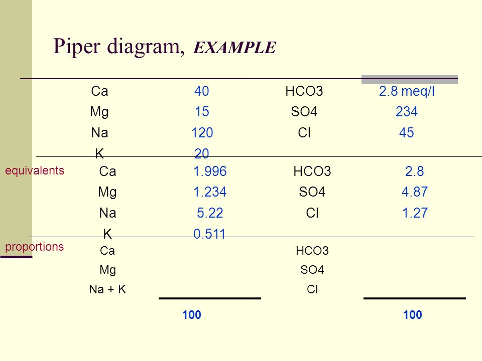 16 dissolved mass in groundwater hydrochemistry introduction water 23 piper diagram example 28 meqlhco340ca 234so415mg 45cl120na 20k 28hco31996ca 487so41234mg 127cl522na 0511k equivalents hco3ca so4mg clna k ccuart Choice Image