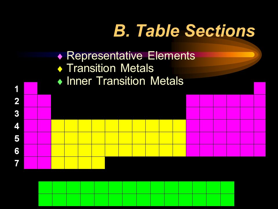 B. Table Sections  Representative Elements  Transition Metals  Inner Transition Metals