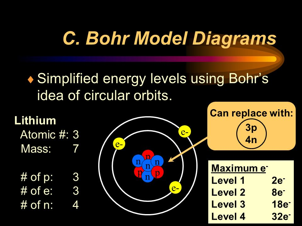 C. Bohr Model Diagrams  Simplified energy levels using Bohr's idea of circular orbits.
