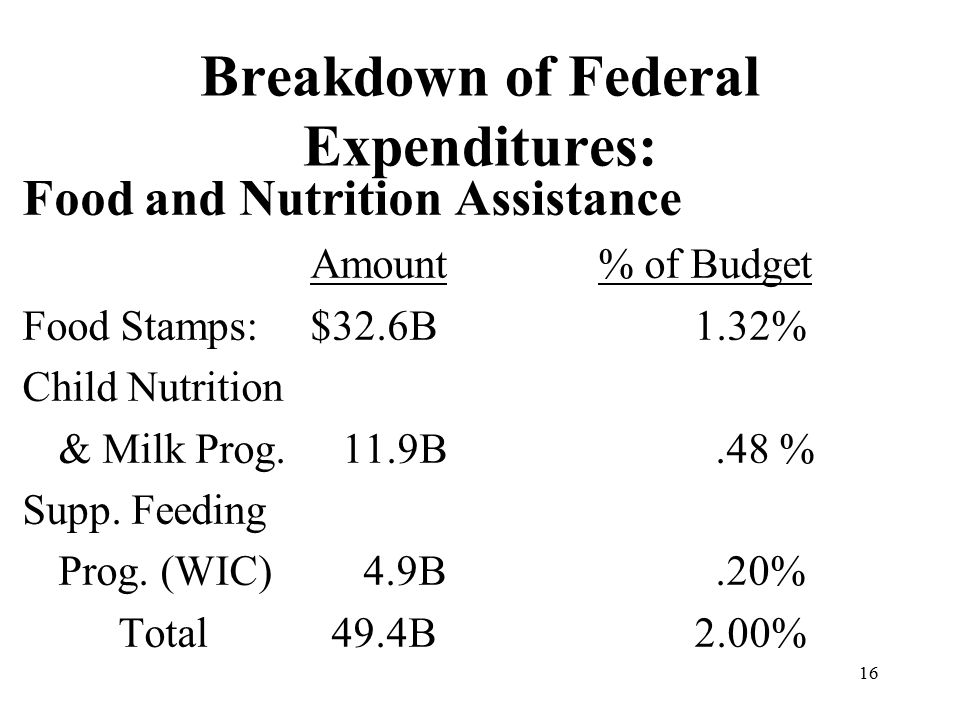 16 Breakdown of Federal Expenditures: Food and Nutrition Assistance Amount% of Budget Food Stamps:$32.6B1.32% Child Nutrition & Milk Prog.