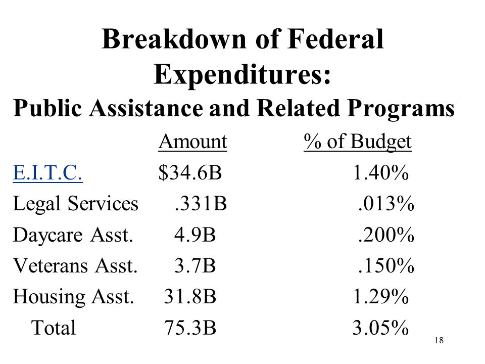 18 Breakdown of Federal Expenditures: Public Assistance and Related Programs Amount% of Budget E.I.T.C.E.I.T.C.$34.6B1.40% Legal Services.331B.013% Daycare Asst.