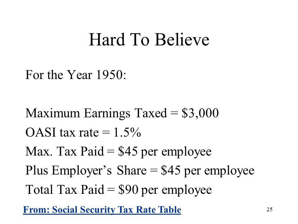 25 Hard To Believe For the Year 1950: Maximum Earnings Taxed = $3,000 OASI tax rate = 1.5% Max.