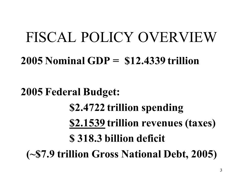 3 FISCAL POLICY OVERVIEW 2005 Nominal GDP = $ trillion 2005 Federal Budget: $ trillion spending $ trillion revenues (taxes) $ billion deficit (~$7.9 trillion Gross National Debt, 2005)