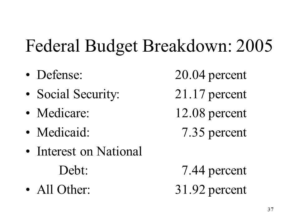 37 Federal Budget Breakdown: 2005 Defense:20.04 percent Social Security:21.17 percent Medicare:12.08 percent Medicaid: 7.35 percent Interest on National Debt: 7.44 percent All Other:31.92 percent