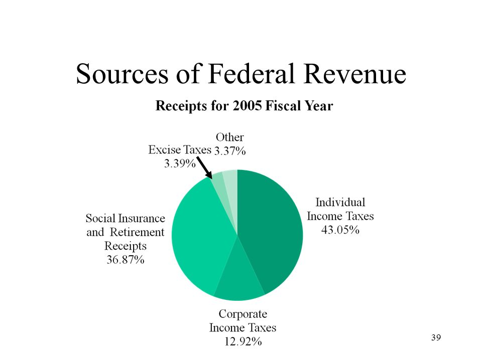 39 Sources of Federal Revenue