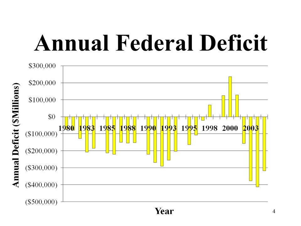 4 Annual Federal Deficit