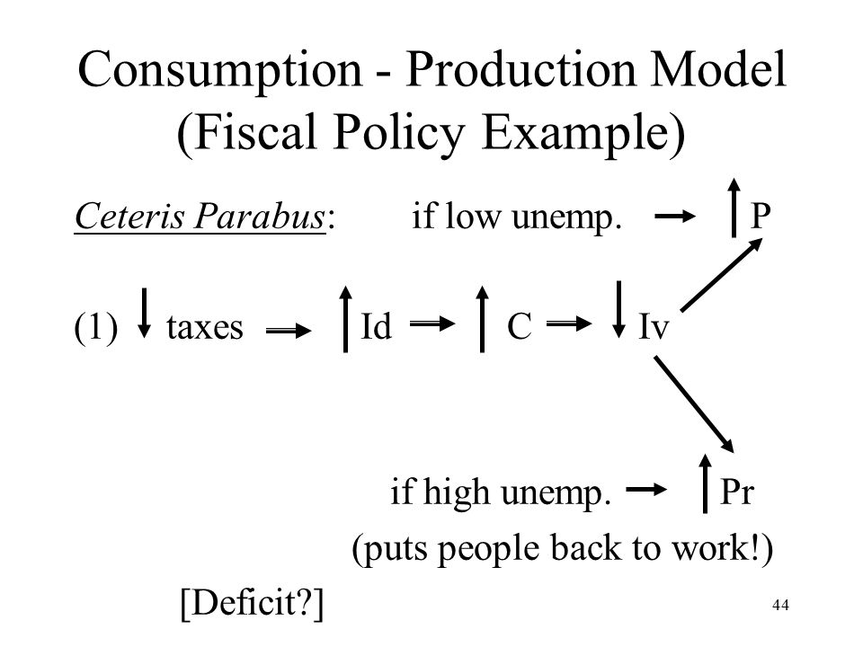 44 Consumption - Production Model (Fiscal Policy Example) Ceteris Parabus: if low unemp.