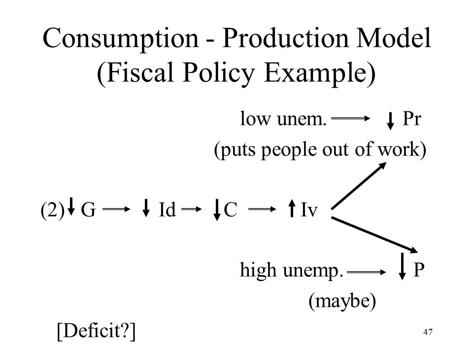 47 Consumption - Production Model (Fiscal Policy Example) low unem.