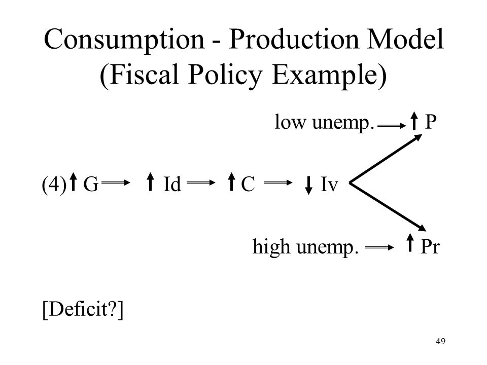 49 Consumption - Production Model (Fiscal Policy Example) low unemp.