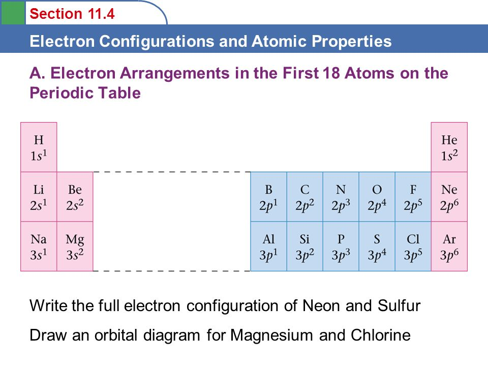 Section 114 Electron Configurations And Atomic Properties 1