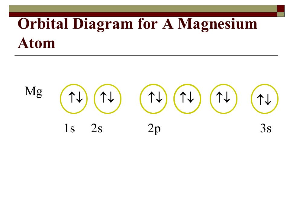 Orbital Diagram Neutral Magnesium Atom Diy Enthusiasts Wiring