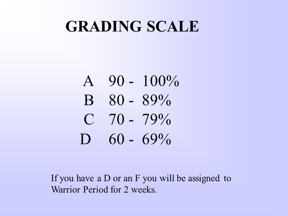 A % B % C % D % GRADING SCALE If you have a D or an F you will be assigned to Warrior Period for 2 weeks.