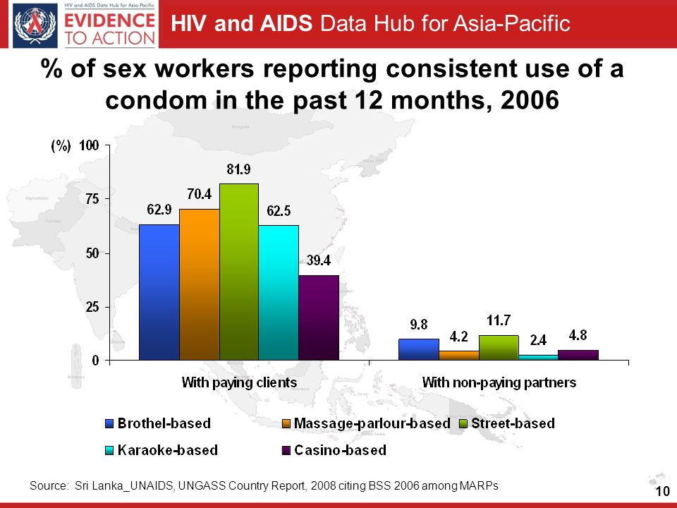 HIV and AIDS Data Hub for Asia-Pacific 10 % of sex workers reporting consistent use of a condom in the past 12 months, 2006 Source: Sri Lanka_UNAIDS, UNGASS Country Report, 2008 citing BSS 2006 among MARPs