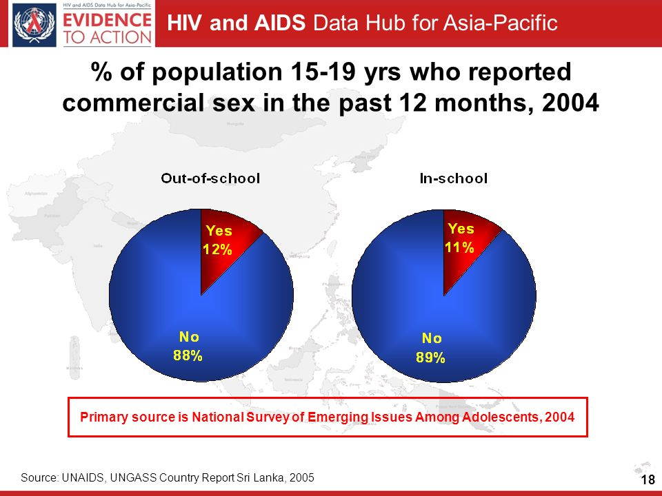 HIV and AIDS Data Hub for Asia-Pacific 18 % of population 15-19 yrs who reported commercial sex in the past 12 months, 2004 Source: UNAIDS, UNGASS Country Report Sri Lanka, 2005 Primary source is National Survey of Emerging Issues Among Adolescents, 2004