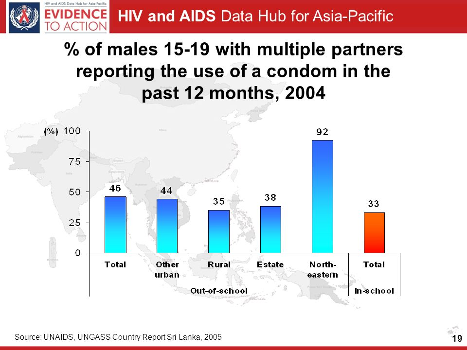 HIV and AIDS Data Hub for Asia-Pacific 19 % of males 15-19 with multiple partners reporting the use of a condom in the past 12 months, 2004 Source: UNAIDS, UNGASS Country Report Sri Lanka, 2005