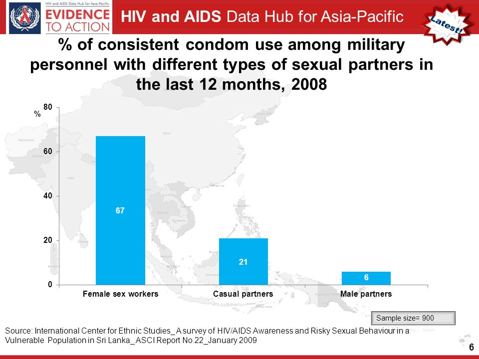 HIV and AIDS Data Hub for Asia-Pacific % of consistent condom use among military personnel with different types of sexual partners in the last 12 months, 2008 6 Source: International Center for Ethnic Studies_ A survey of HIV/AIDS Awareness and Risky Sexual Behaviour in a Vulnerable Population in Sri Lanka_ ASCI Report No.22_January 2009