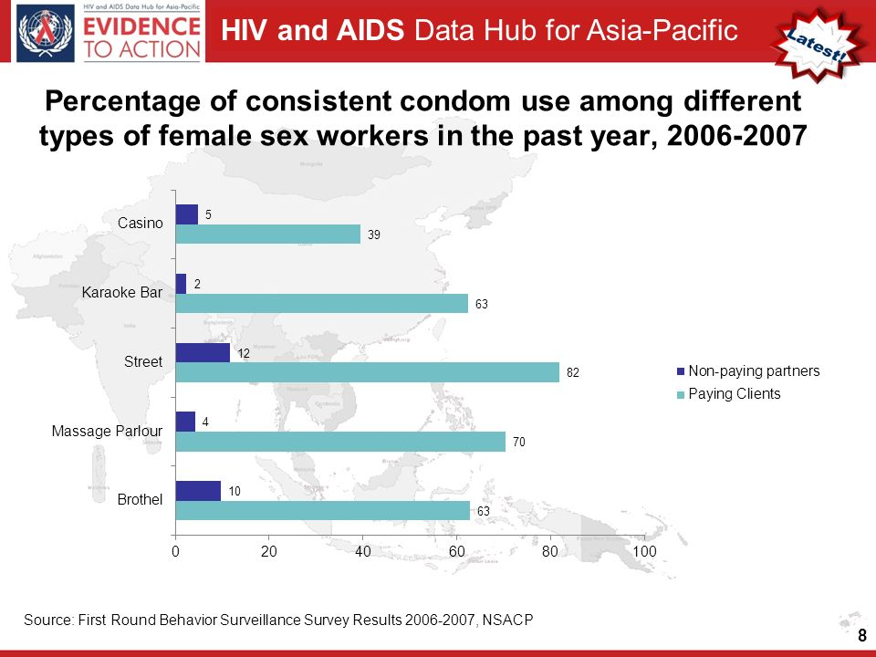 HIV and AIDS Data Hub for Asia-Pacific Percentage of consistent condom use among different types of female sex workers in the past year, 2006-2007 8 Source: First Round Behavior Surveillance Survey Results 2006-2007, NSACP