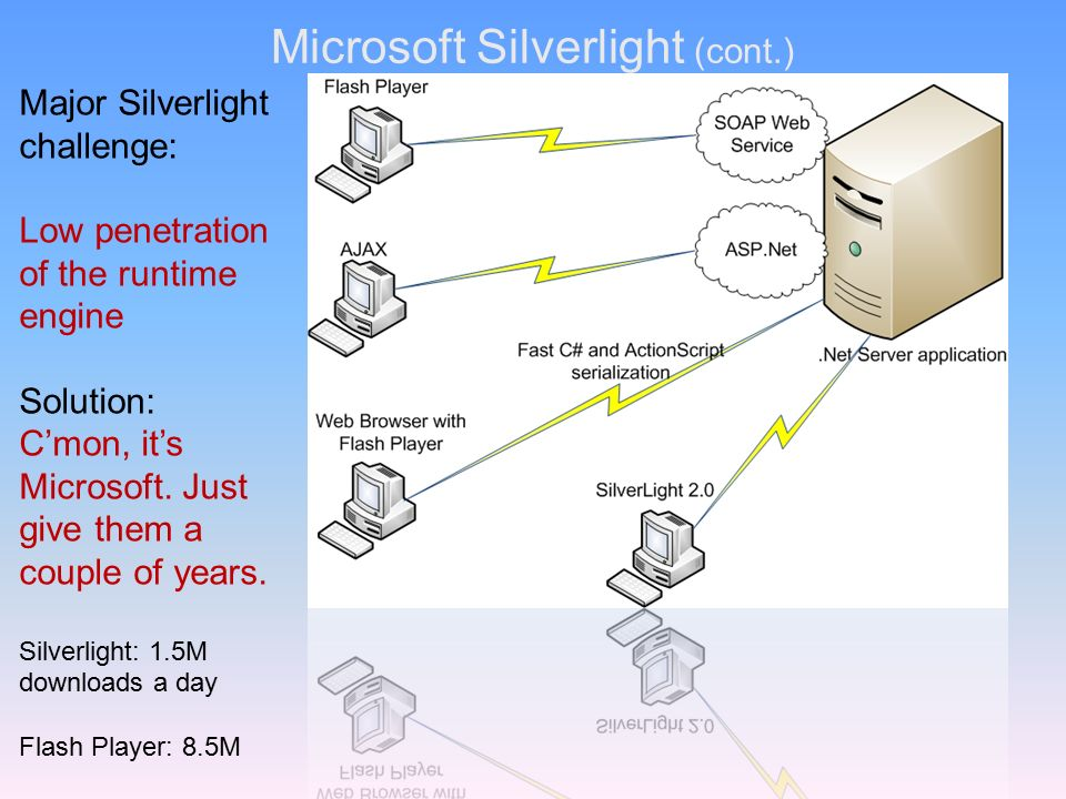 Silverlight penetration rate