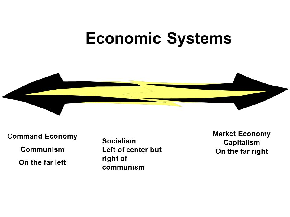Economic Systems Command Economy Communism On the far left Market Economy Capitalism On the far right Socialism Left of center but right of communism