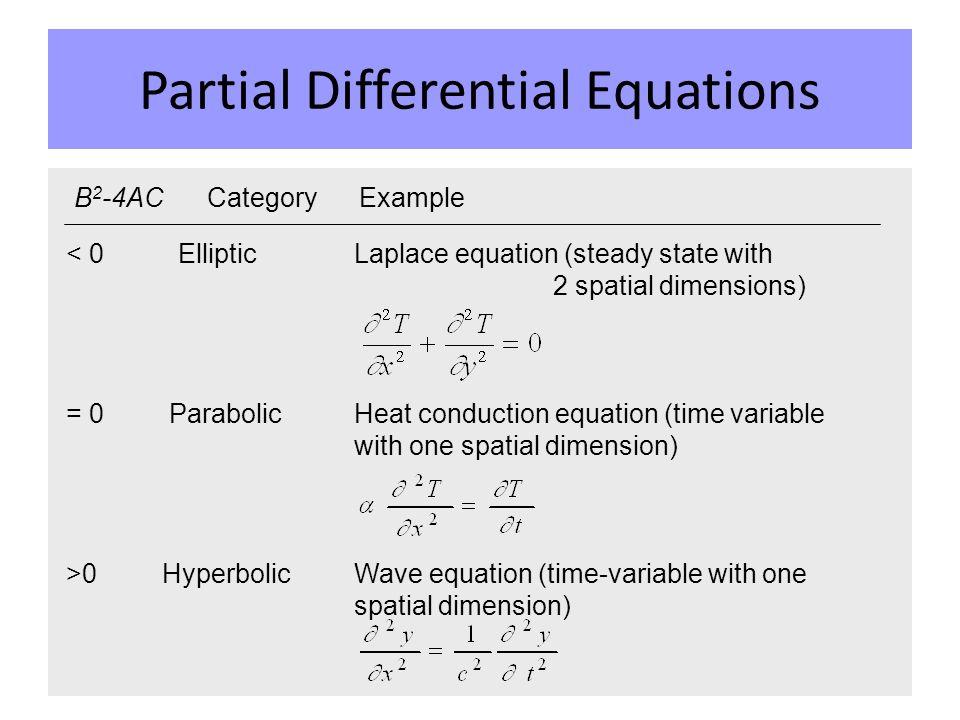 Scientific Computing Partial Differential Equations Poisson Equation