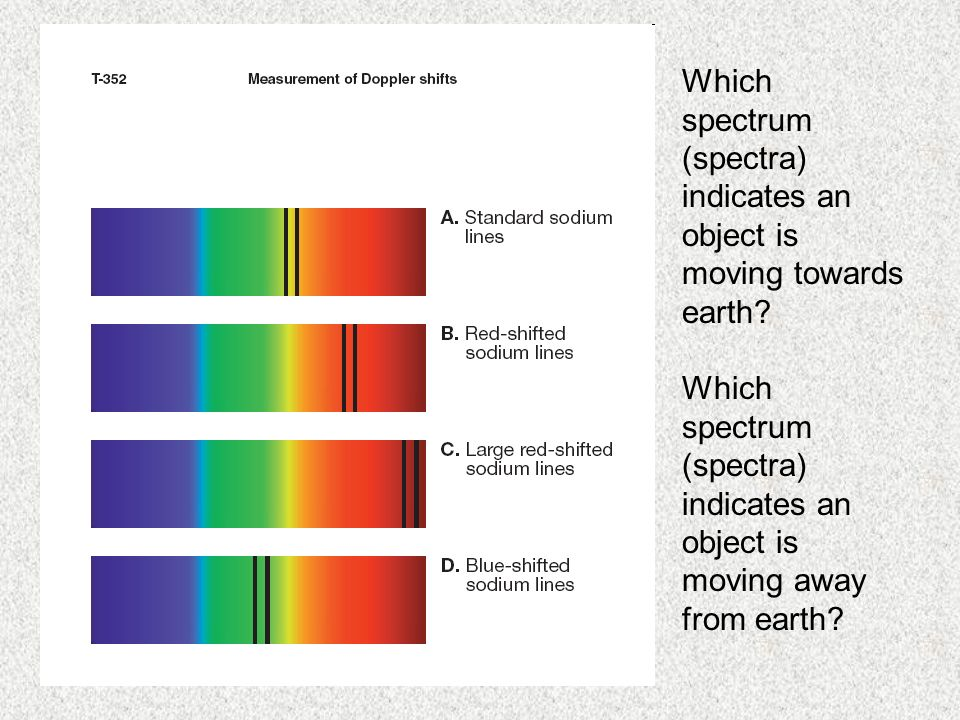 Which spectrum (spectra) indicates an object is moving towards earth.