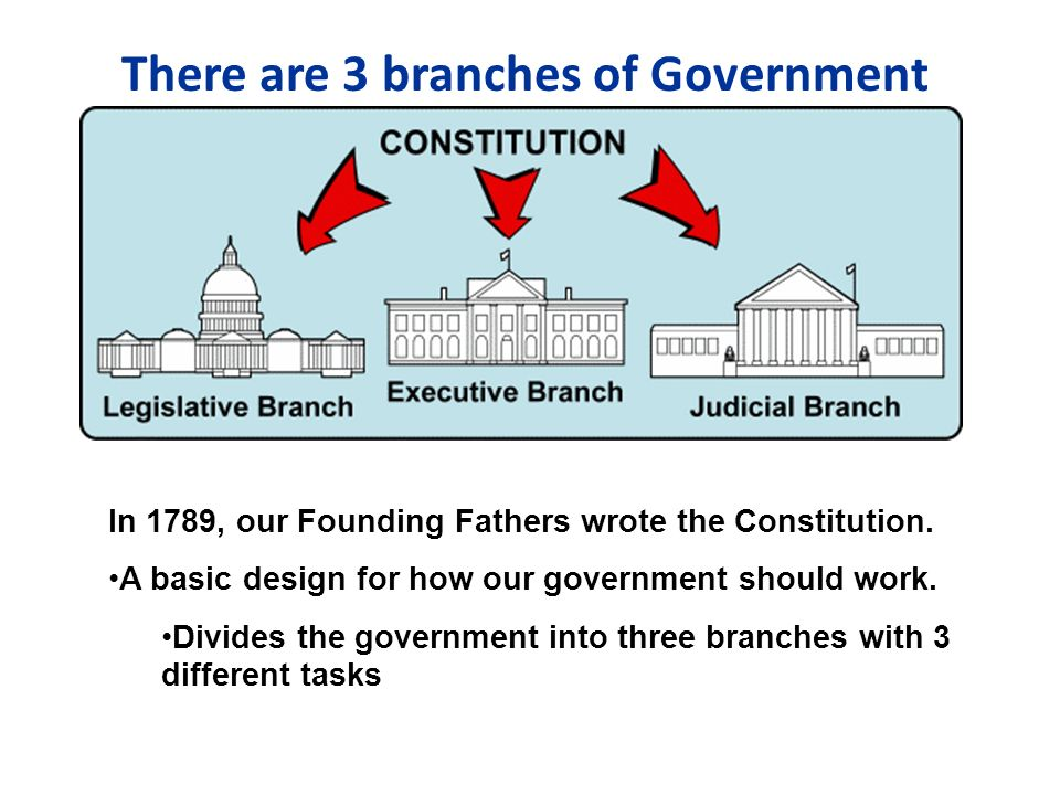 most powerful branch of government