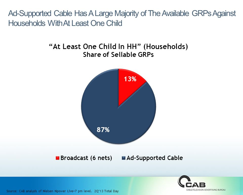 Ad-Supported Cable Has A Large Majority of The Available GRPs Against Households With At Least One Child Source: CAB analysis of Nielsen Npower Live+7 pm level.
