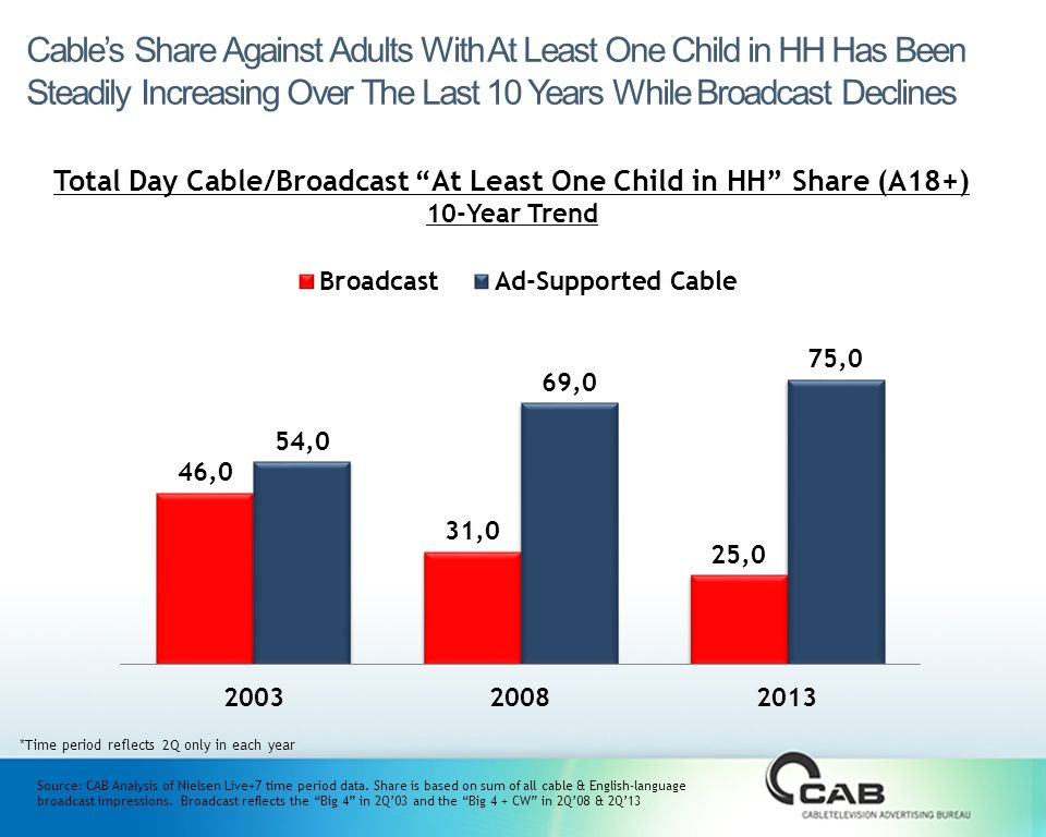 Cable's Share Against Adults With At Least One Child in HH Has Been Steadily Increasing Over The Last 10 Years While Broadcast Declines Total Day Cable/Broadcast At Least One Child in HH Share (A18+) 10-Year Trend Source: CAB Analysis of Nielsen Live+7 time period data.