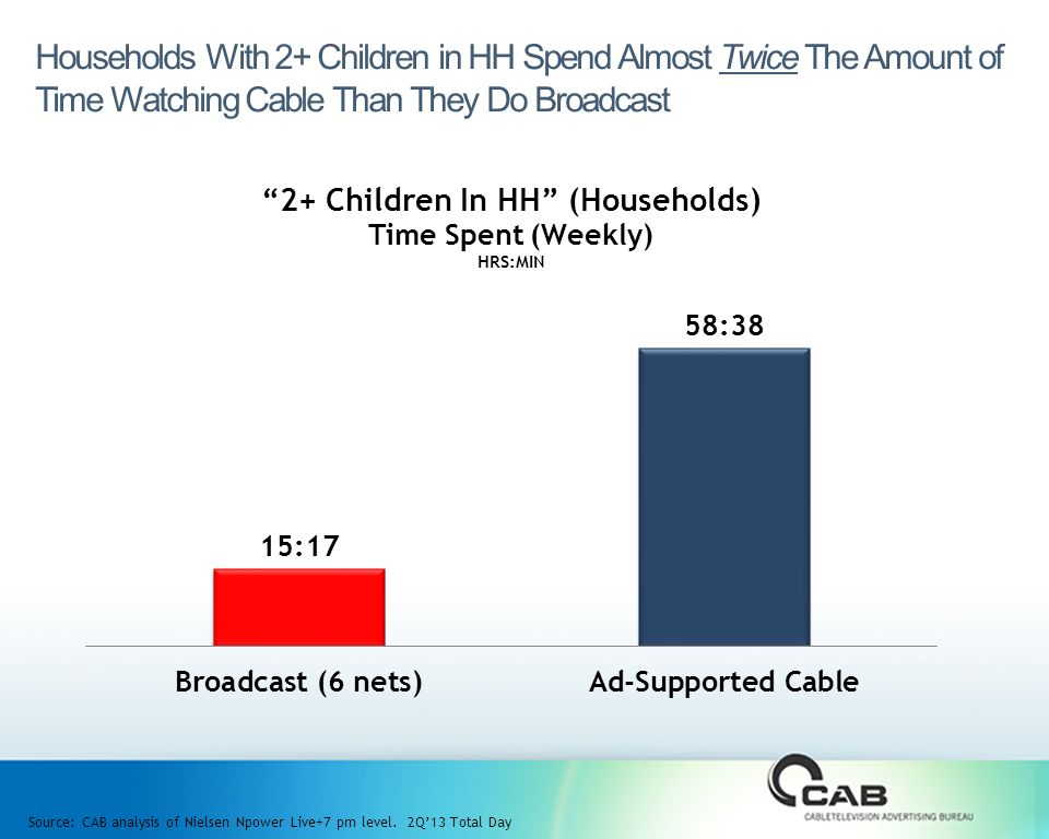 Households With 2+ Children in HH Spend Almost Twice The Amount of Time Watching Cable Than They Do Broadcast Source: CAB analysis of Nielsen Npower Live+7 pm level.