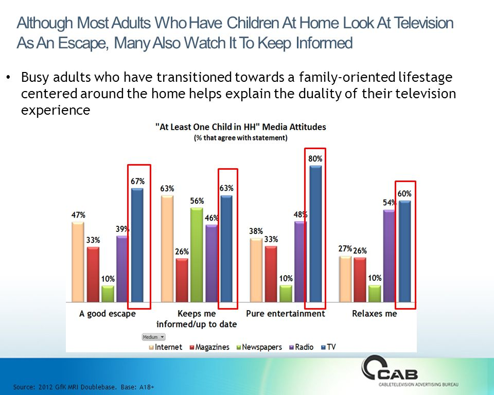 Busy adults who have transitioned towards a family-oriented lifestage centered around the home helps explain the duality of their television experience Although Most Adults Who Have Children At Home Look At Television As An Escape, Many Also Watch It To Keep Informed Source: 2012 GfK MRI Doublebase.