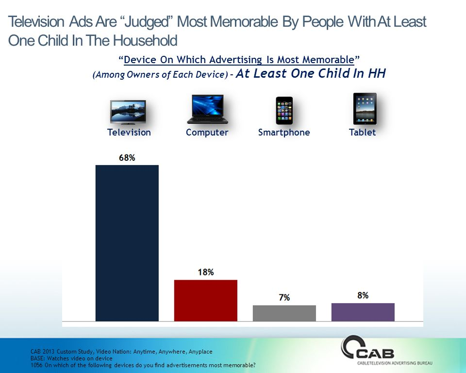 CAB 2013 Custom Study, Video Nation: Anytime, Anywhere, Anyplace BASE: Watches video on device 1056 On which of the following devices do you find advertisements most memorable.