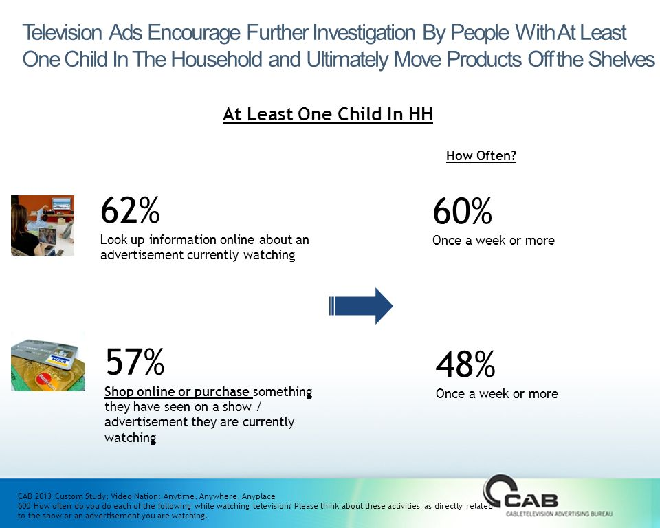 Television Ads Encourage Further Investigation By People With At Least One Child In The Household and Ultimately Move Products Off the Shelves CAB 2013 Custom Study; Video Nation: Anytime, Anywhere, Anyplace 600 How often do you do each of the following while watching television.
